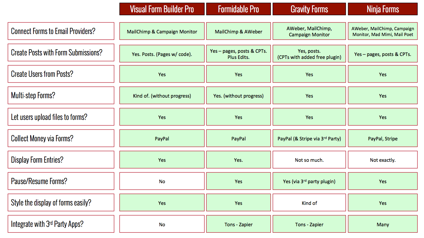 Choosing a WordPress form plugin: Gravity Forms, Ninja Forms, or ...